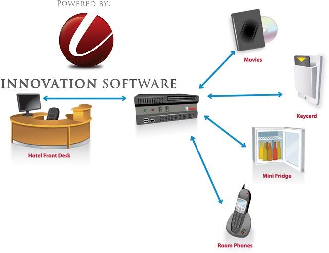 Software For Hotels Hotel Reservation Software Hotel